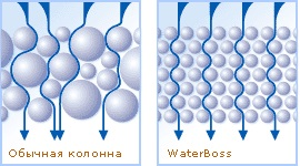 колонна vs waterboss